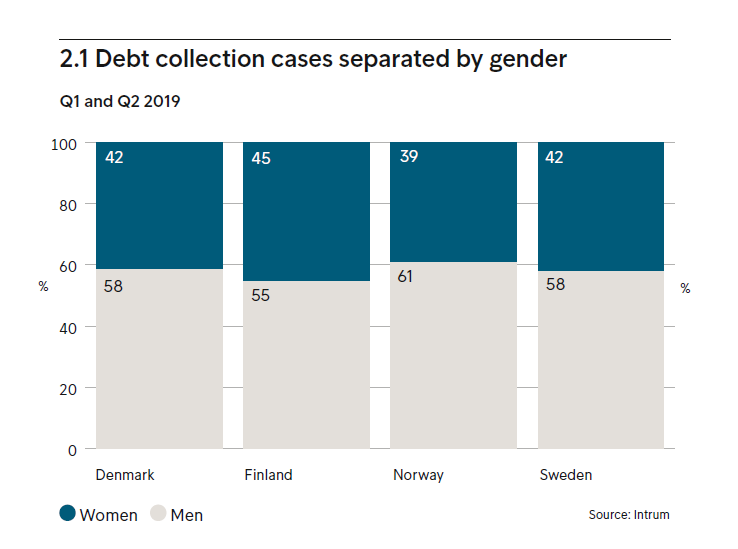 Debt collection cases separated by gender